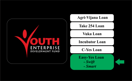 easy yes smart swift loan