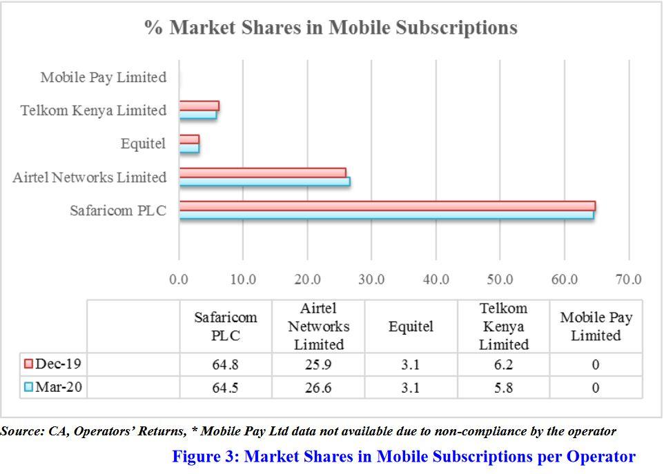 Market Share Per Operator